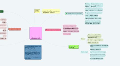 Mind Map: Электронные библиотеки