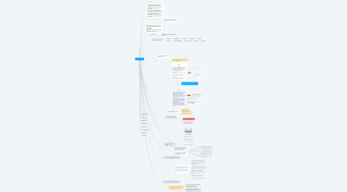 Mind Map: SEJAPRODUTIVO