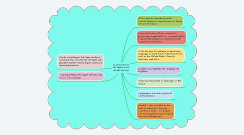 Mind Map: La importancia del ingles en el mundo de hoy