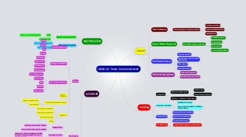 Mind Map: İZMİR DC TEAM COACHING MAP