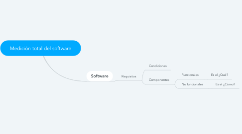 Mind Map: Medición total del software