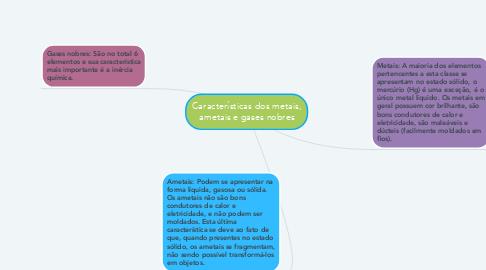 Mind Map: Características dos metais, ametais e gases nobres