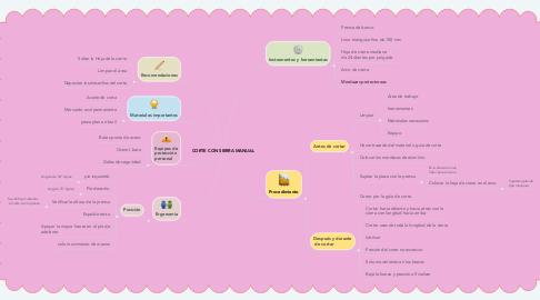 Mind Map: CORTE CON SIERRA MANUAL