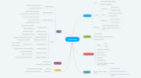 Mind Map: El reportaje