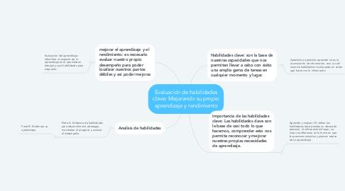 Mind Map: Evaluación de habilidades clave: Mejorando su propio aprendizaje y rendimiento