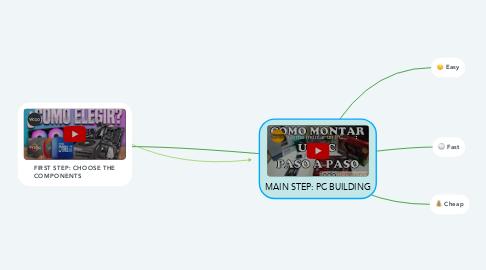 Mind Map: MAIN STEP: PC BUILDING