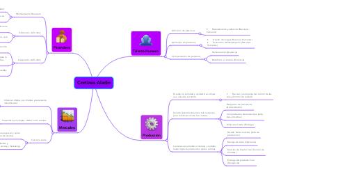 Mind Map: Cortinas Aladin