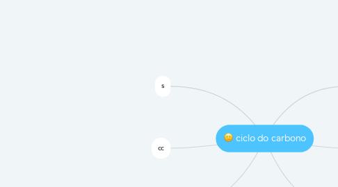 Mind Map: ciclo do carbono