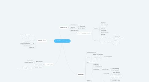 Mind Map: Делать 7 постов в неделю