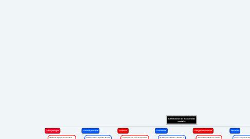 Mind Map: Clasificación de las ciencias sociales