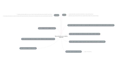 Mind Map: Que entiendes por medios impresos