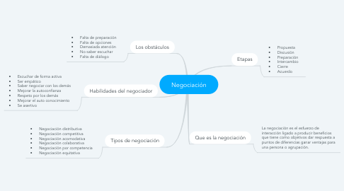 Mind Map: Negociación