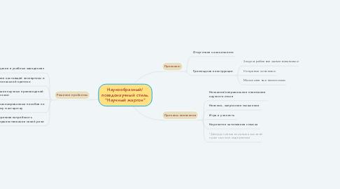 """Mind Map: Наукообразный/ псевдонаучный стиль. """"Научный жаргон"""""""