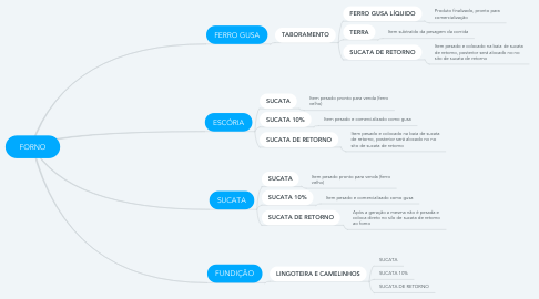 Mind Map: FORNO