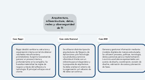 Mind Map: Arquitectura, infraestructura, datos, redes y ciberseguridad de TI