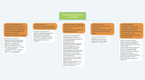 Mind Map: Проблемы АПК и пути их решения