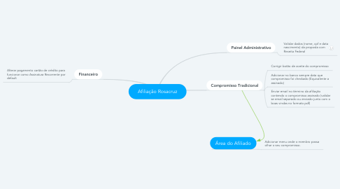 Mind Map: Afiliação Rosacruz