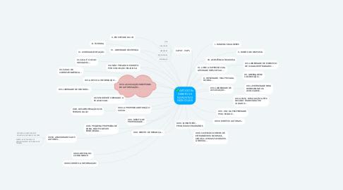 Mind Map: ARTIGO 5o DIREITOS E GARANTIAS INDIVIDUAIS