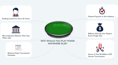 Mind Map: WHY WOULD YOU PLAY POKER ANYWHERE ELSE?