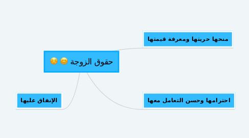 Mind Map: حقوق الزوجة