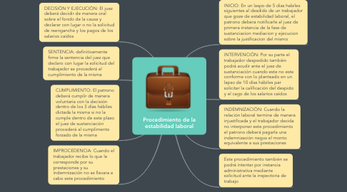 Mind Map: Procedimiento de la estabilidad laboral