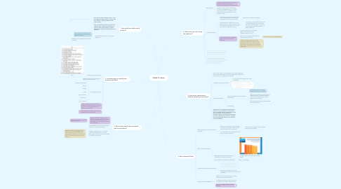 Mind Map: SXSW To Share