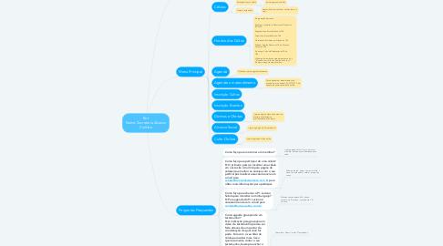 Mind Map: Bot Nome: Secretaria Alcance Curitiba