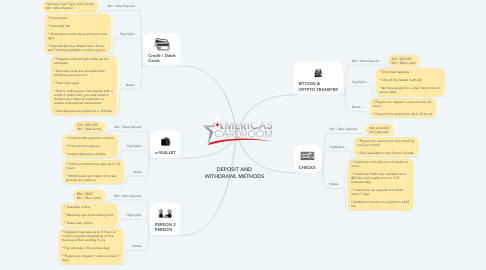 Mind Map: DEPOSIT AND WITHDRAWL METHODS