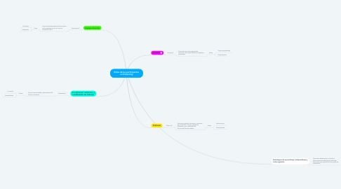 Mind Map: Roles de los participantes en E-learning