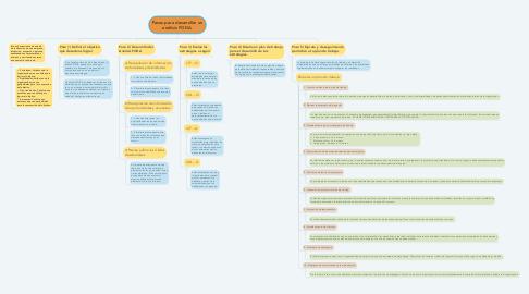 Mind Map: Pasos para desarrollar un análisis FODA.