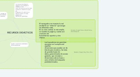Mind Map: RECURSOS DIDÁCTICOS