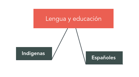 Mind Map: Lengua y educación