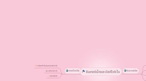 Mind Map: อินเทอร์เน็ตและเวิลด์ไวด์เว็บ