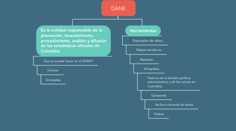 Mind Map: DANE