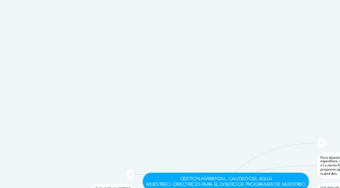 Mind Map: GESTION AMBIENTAL. CALIDAD DEL AGUA MUESTREO. DIRECTRICES PARA EL DISEÑO DE PROGRAMAS DE MUESTREO
