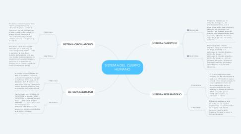 Mind Map: SISTEMA DEL CUERPO HUMANO