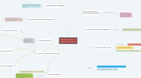 Mind Map: Diseño de redes en la cadena de suministro