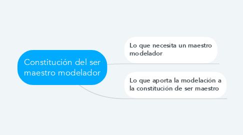 Mind Map: Constitución del ser maestro modelador