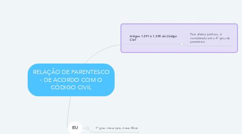 Mind Map: RELAÇÃO DE PARENTESCO - DE ACORDO COM O CÓDIGO CIVIL