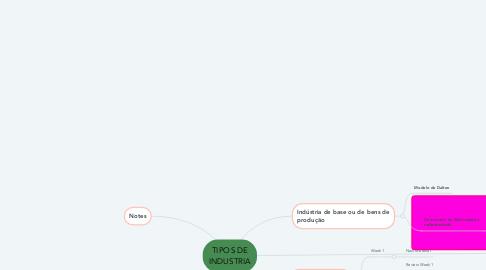 Mind Map: Estruturas da matéria
