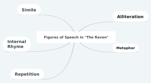 "Mind Map: Figures of Speech in ""The Raven"""