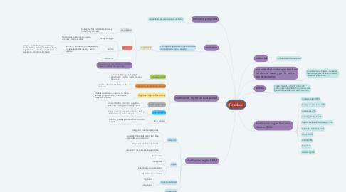 Mind Map: Residuos