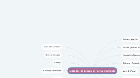Mind Map: Mitose x Meiose