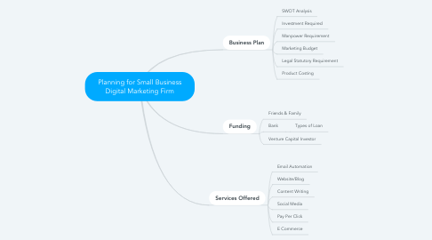 Mind Map: Planning for Small Business Digital Marketing Firm