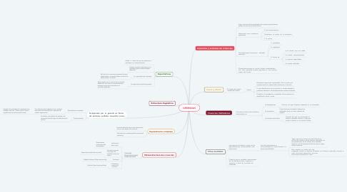 Mind Map: CREENCIAS