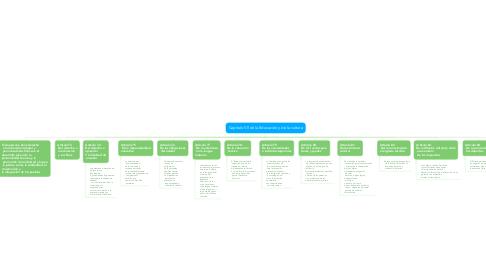 Mind Map: Capítulo Vll de la Educación y de la cultura