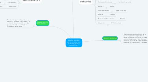 Mind Map: ADMINISTRACION, GESTION EDUCATIVA Y ADMINISTRACION EDUCACIONAL.