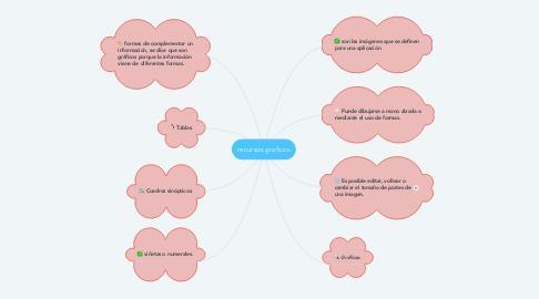 Mind Map: recursos graficos