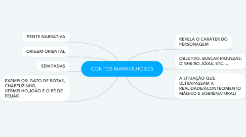 Mind Map: CONTOS MARAVILHOSOS