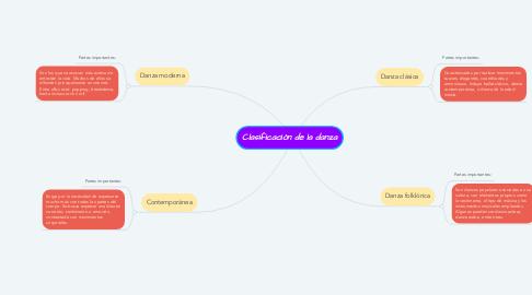 Mind Map: Clasificación de la danza